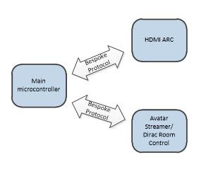 Arcam software graphic 3
