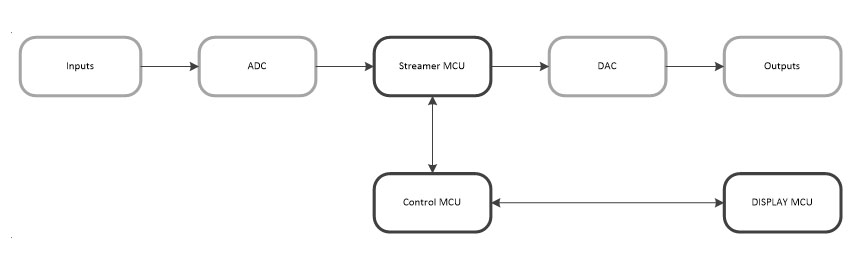 software for streaming module