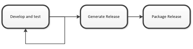 Generating software release