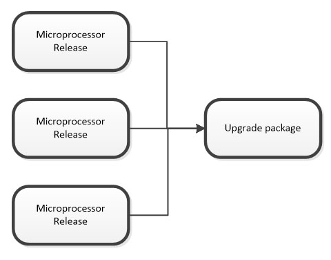 Packaging the microprocessor releases